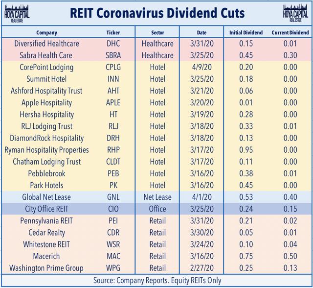 REIT dividend cuts 2020