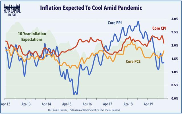 inflation october 2019