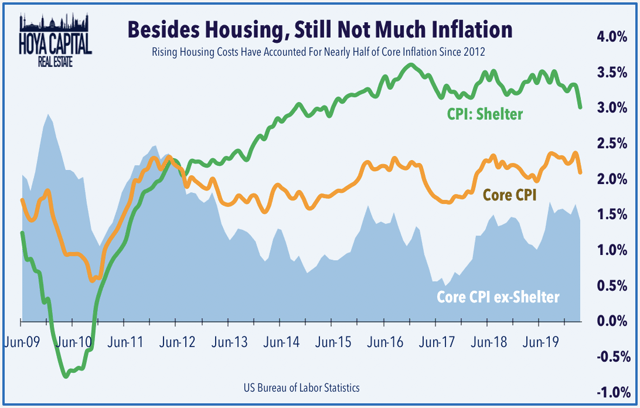 housing inflation 2019