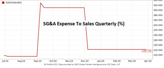 Slack historical quarterly SG&A expense margin