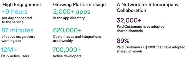 Slack Technologies user statistics