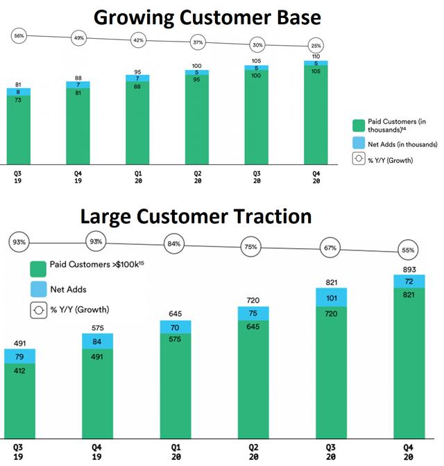 Slack Technologies large customer traction