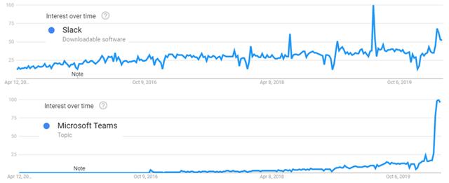 Slack versus Microsoft Teams: Interest over time