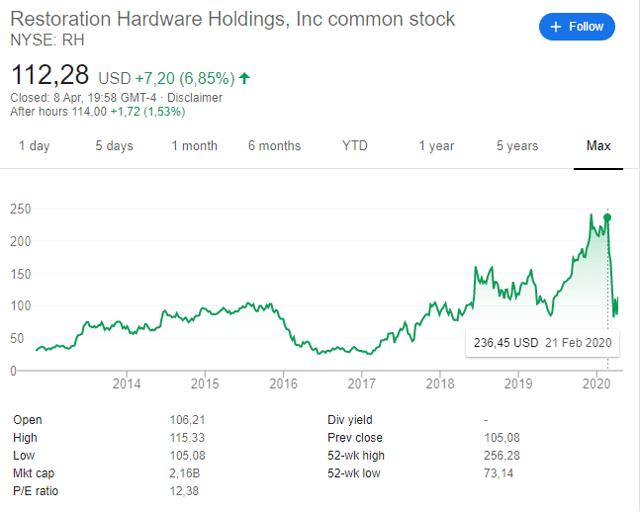 RH STOCK PRICE
