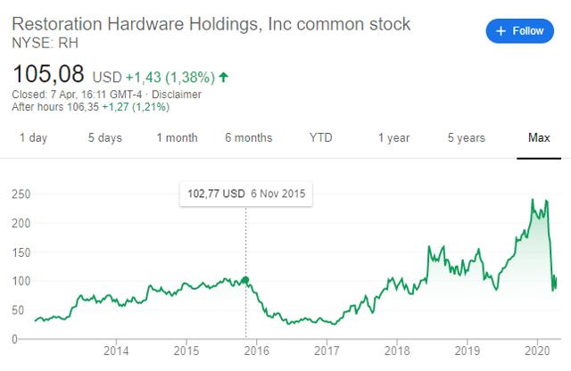 RH stock price 2015