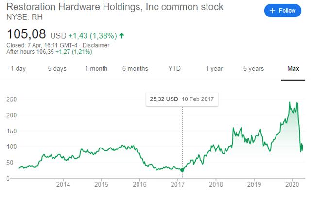 rh stock price 2017