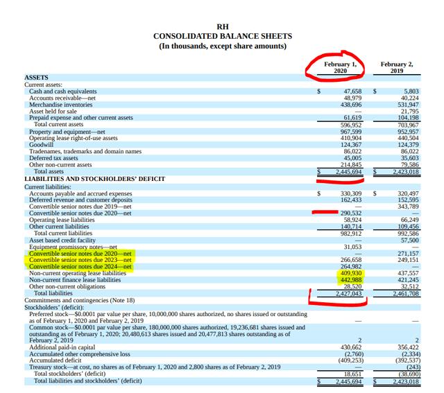 RH stock analysis = balance sheet