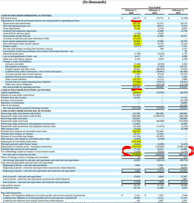 RH Stock – cash flow – Source: RH investor relations