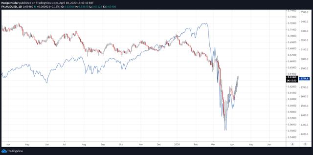 AUD/USD vs. S&P 500