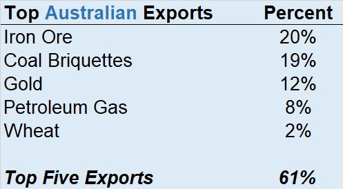 Top Australian Export Categories