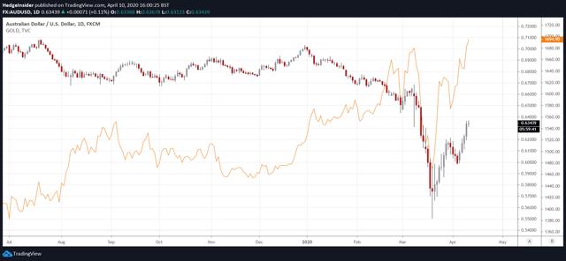 AUD/USD vs. Gold Price