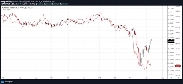 WTI Crude Oil Price Correlation with AUD/USD