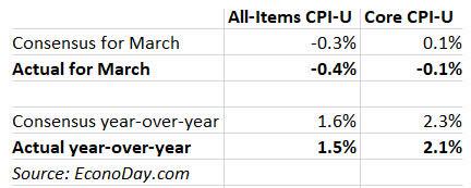 March inflation versus consensus