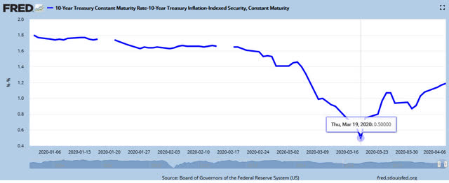 inflation breakeven rate