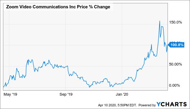 Why Zoom S Stock Price Is Reasonable Nasdaq Zm Seeking Alpha
