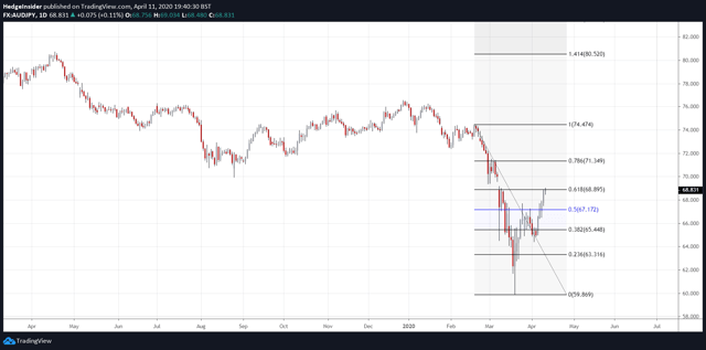AUD / JPY vs. 61.8% Fibonacci retracement level