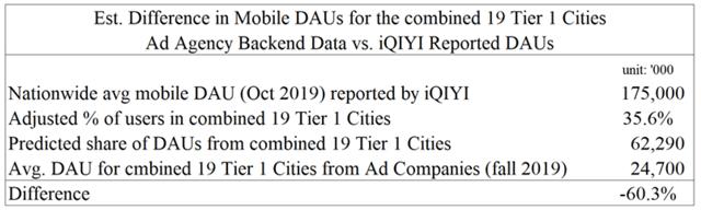 Wolfpack Research iQIYI DAU discrepancy