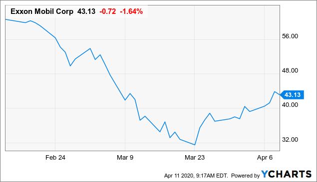 Exxon Mobil Countdown To The Dividend Cut Nyse Xom Seeking Alpha