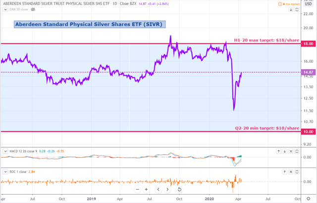 Silver Weekly: SIVR Set To Outperform Gold (NYSEARCA:SIVR) 2