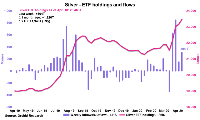 Silver Weekly: SIVR Set To Outperform Gold (NYSEARCA:SIVR) 4