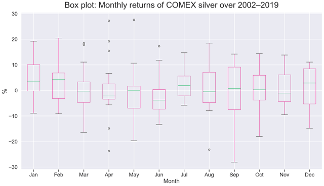 Silver Weekly: SIVR Set To Outperform Gold (NYSEARCA:SIVR) 6