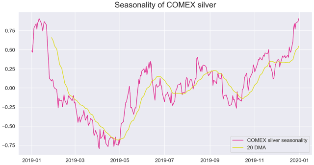 Silver Weekly: SIVR Set To Outperform Gold (NYSEARCA:SIVR) 7