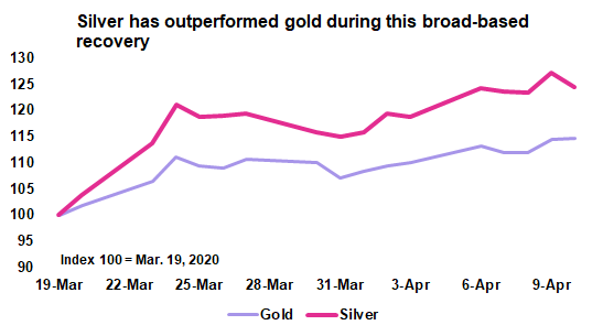 Silver Weekly: SIVR Set To Outperform Gold (NYSEARCA:SIVR) 1
