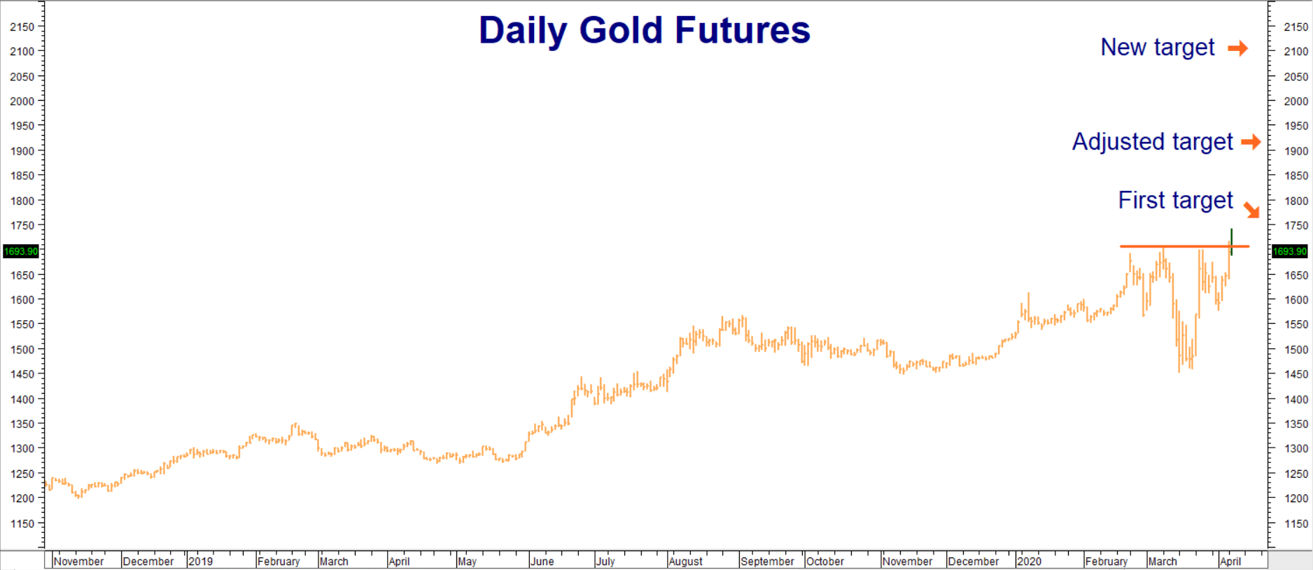 Gold Makes New Swing Highs