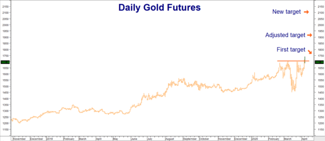 Gold Makes New Swing Highs 1