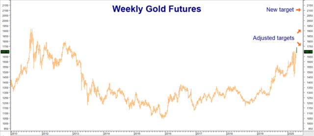 Gold Makes New Swing Highs 2