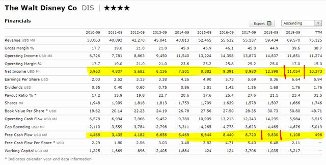Disney stock analysis - fundamentals
