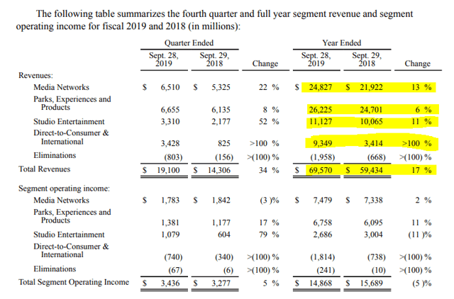 Disney stock analysis - revenue