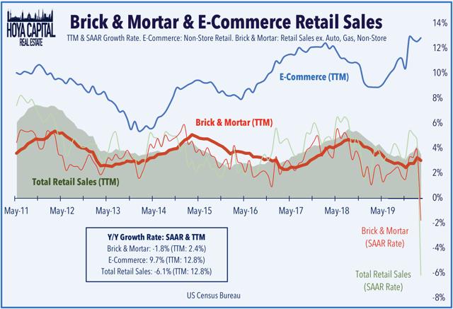 retail sales april 2020