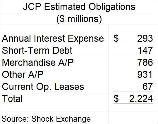 J.C. Penney Contractual Obligations. Source: Shock Exchange