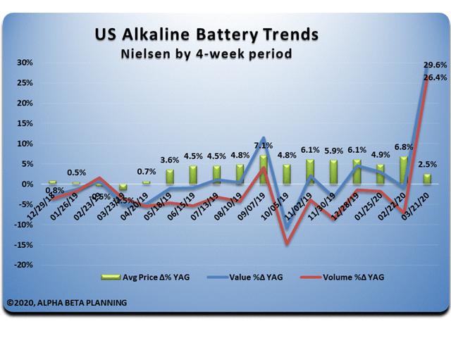 US Alkaline Battery Trends, Source: Author