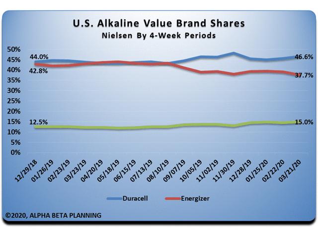 US Alkaline Value Brand Trends