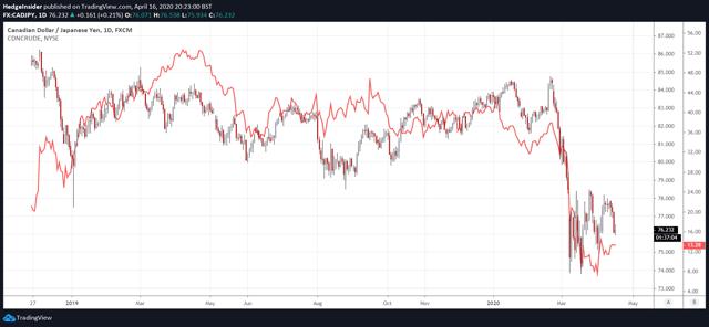 CAD/JPY vs. Canadian Crude Index
