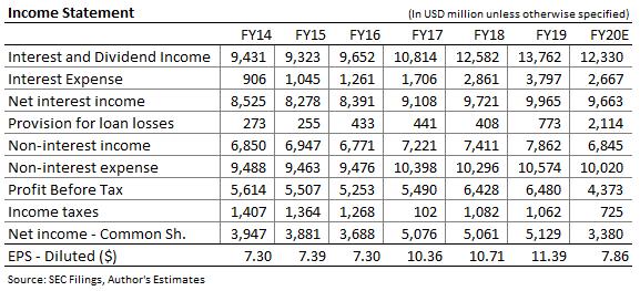 PNC Financial Income Forecast