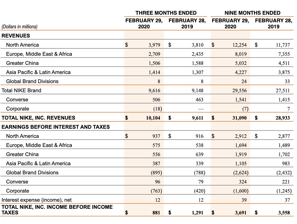carencia rima Promesa  Nike: Outrunning The Market (NYSE:NKE) | Seeking Alpha