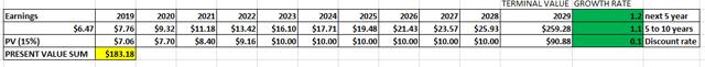 Facebook stock analysis - earnings