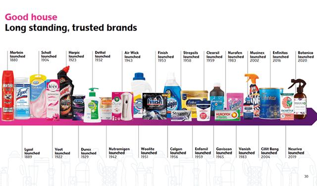 Reckitt Benckiser brand lineup