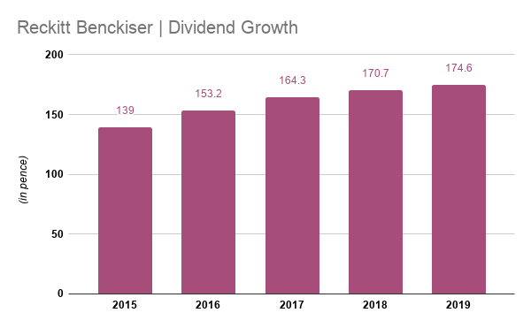 Reckitt Benckiser dividend growth