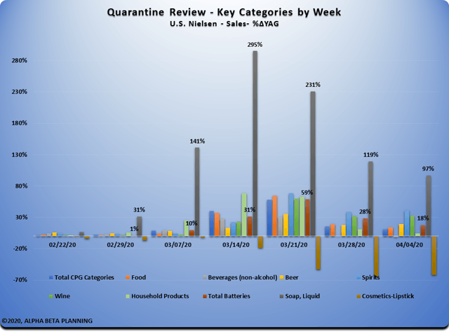 Qurantine Review Key Categories By Week