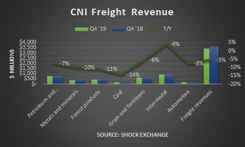 Canadian National Q4 2019 revenue. Source: Shock Exchange