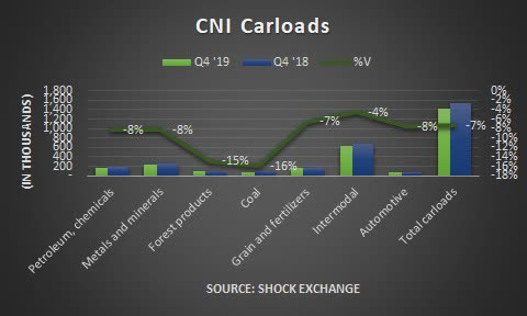 Canadian National Q4 2019 carloads. Source: Shock Exchange