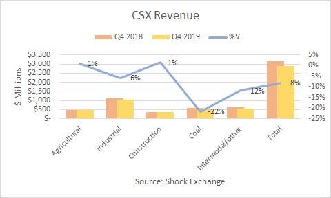 CSX Q4 2019 revenue. Source: Shock Exchange