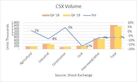 CSX Q4 2019 volume. Source: Shock Exchange