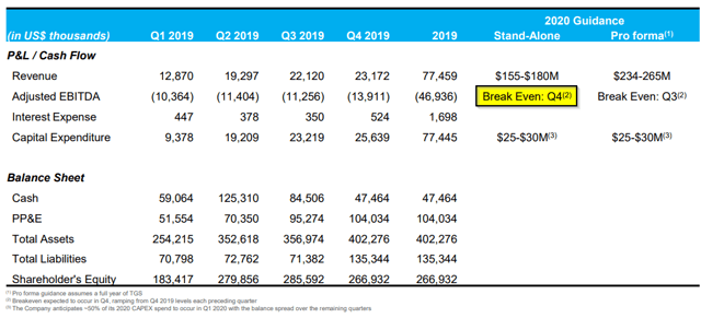 Columbia Care hopes to hit adjusted EBITDA profitability, excluding share-based compensation, in the fourth quarter of 2020 according to a March investor presentation.