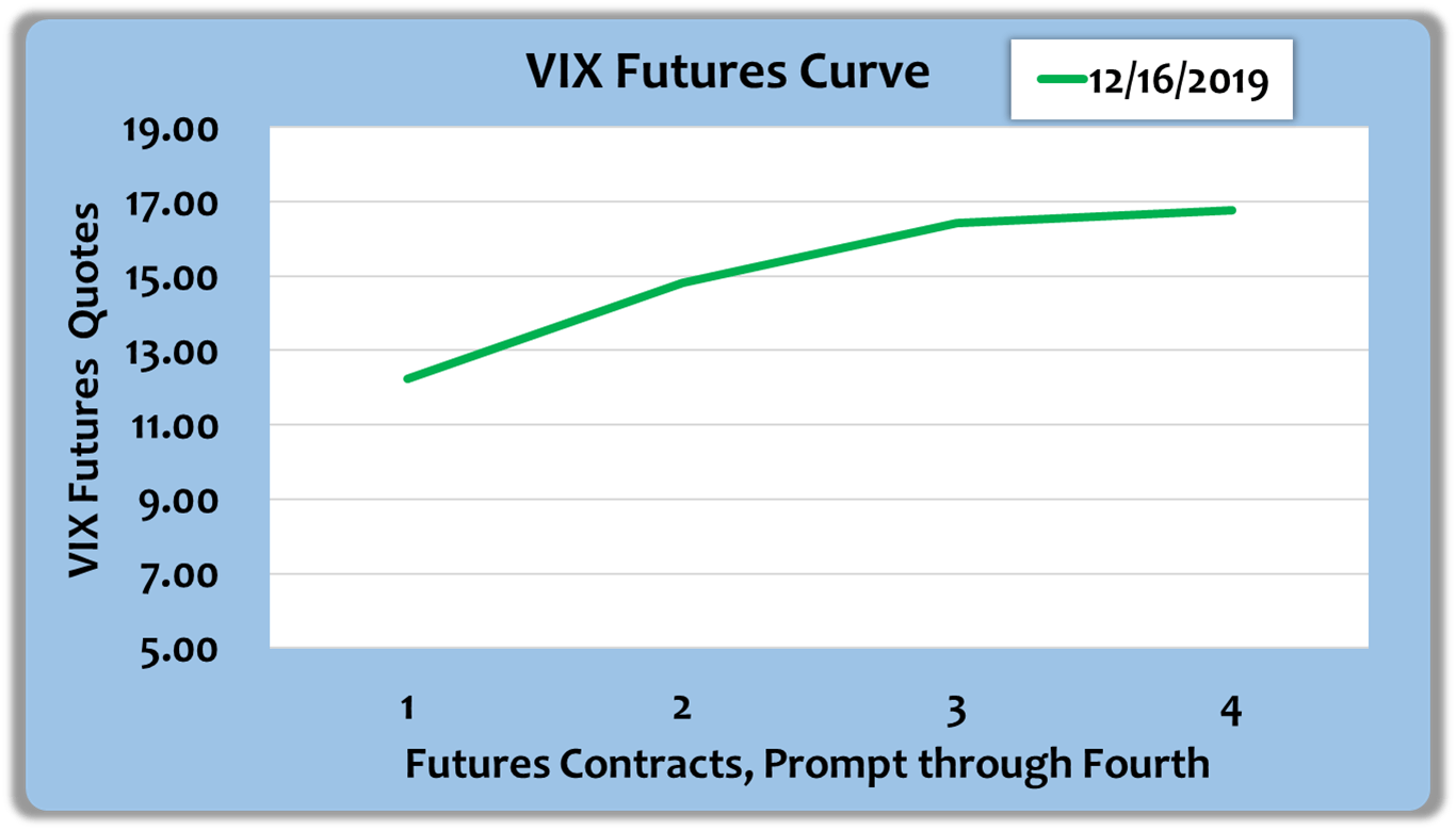 The Easy VIX: Decoding Real-World Assessments Of Sophisticated Traders