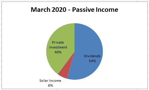March 2020 Passive Income Report